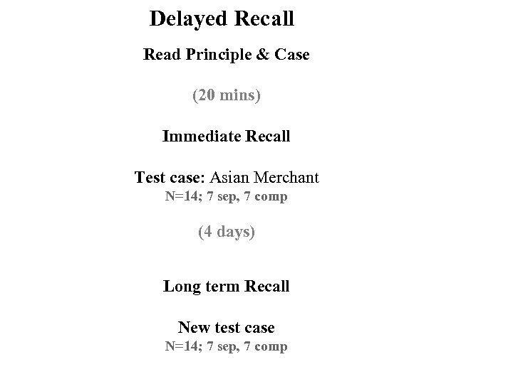 Delayed Recall Read Principle & Case (20 mins) Immediate Recall Test case: Asian Merchant
