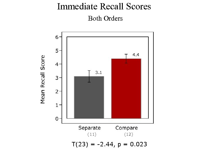 Immediate Recall Scores Mean Recall Score Both Orders 4. 4 3. 1 (11) (12)