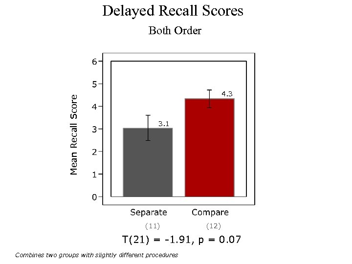 Delayed Recall Scores Mean Recall Score Both Order 4. 3 3. 1 (11) (12)