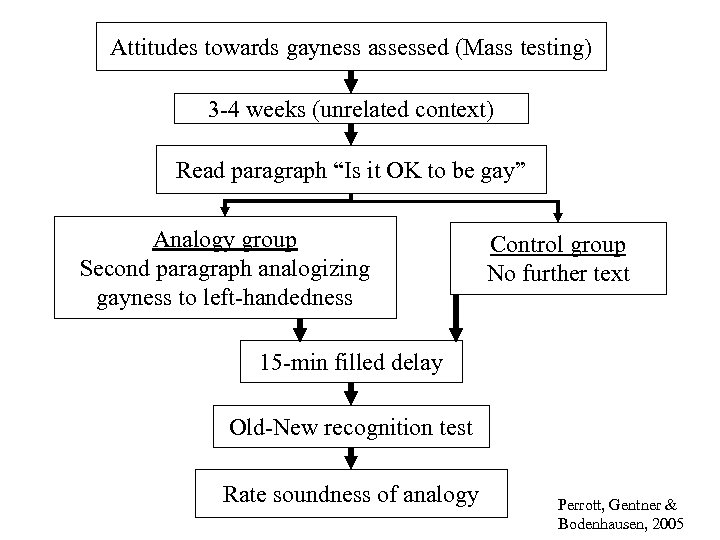 "Attitudes towards gayness assessed (Mass testing) 3 -4 weeks (unrelated context) Read paragraph ""Is"