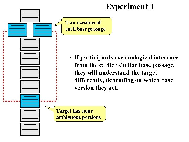 Experiment 1 Two versions of each base passage • If participants use analogical inference