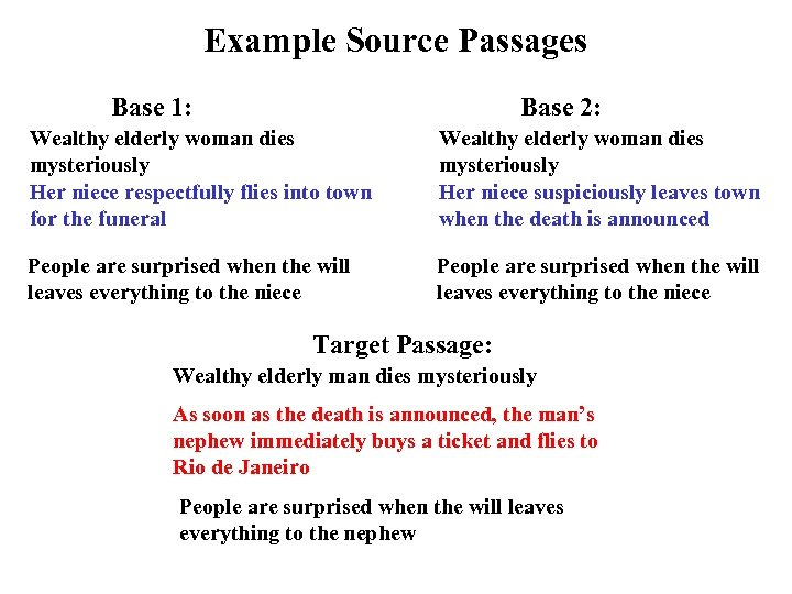 Example Source Passages Base 1: Base 2: Wealthy elderly woman dies mysteriously Her niece