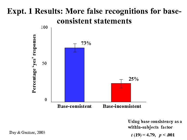 Expt. 1 Results: More false recognitions for baseconsistent statements Percentage 'yes' responses 100 73%