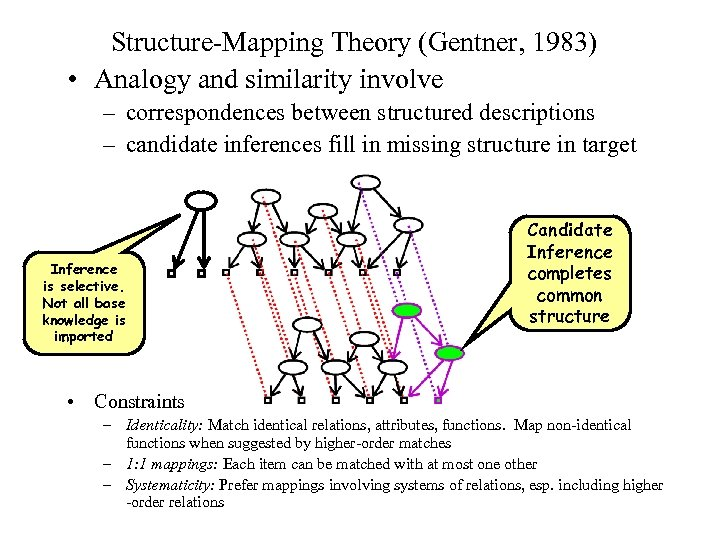 Structure-Mapping Theory (Gentner, 1983) • Analogy and similarity involve – correspondences between structured descriptions