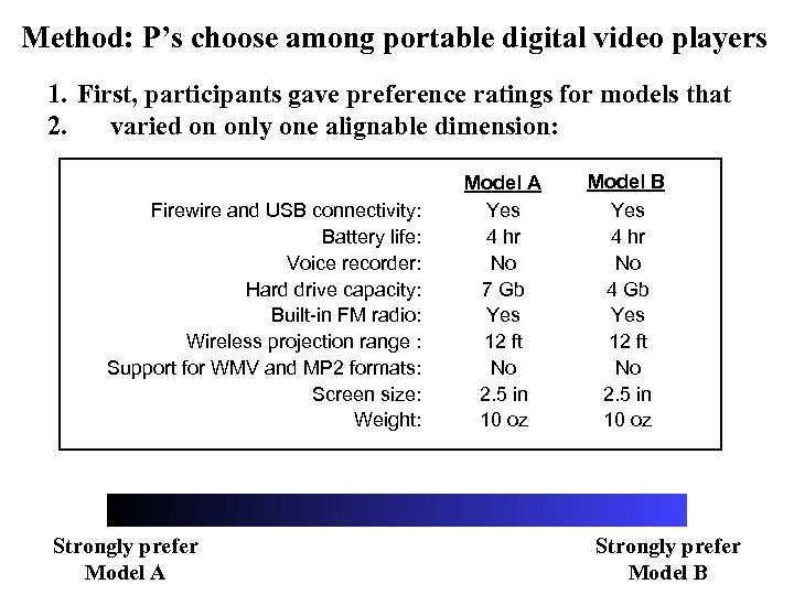 Method: P's choose among portable digital video players 1. First, participants gave preference ratings