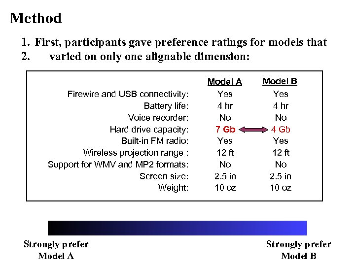 Method 1. First, participants gave preference ratings for models that 2. varied on only