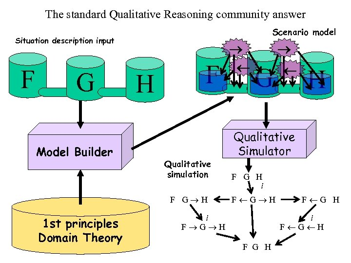 The standard Qualitative Reasoning community answer Scenario model Situation description input F G Model