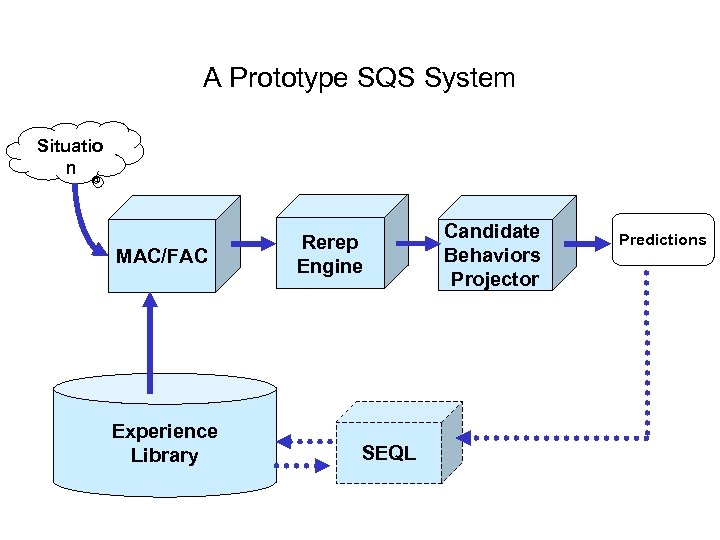 A Prototype SQS System Situatio n MAC/FAC Experience Library Rerep Engine SEQL Candidate Behaviors