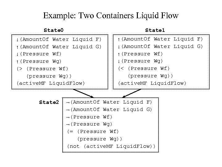 Example: Two Containers Liquid Flow State 0 State 1 ↓(Amount. Of Water Liquid F)