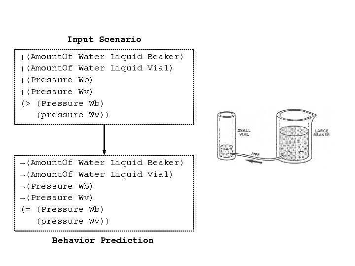 Input Scenario ↓(Amount. Of Water Liquid Beaker) ↑(Amount. Of Water Liquid Vial) ↓(Pressure Wb)
