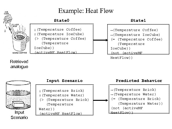 Example: Heat Flow State 0 ↓(Temperature Coffee) ↑(Temperature Ice. Cube) (> (Temperature Coffee) (Temperature