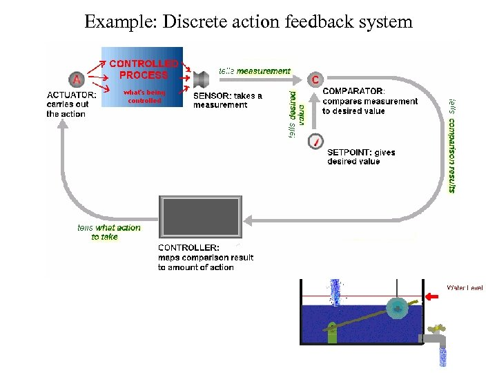 Example: Discrete action feedback system