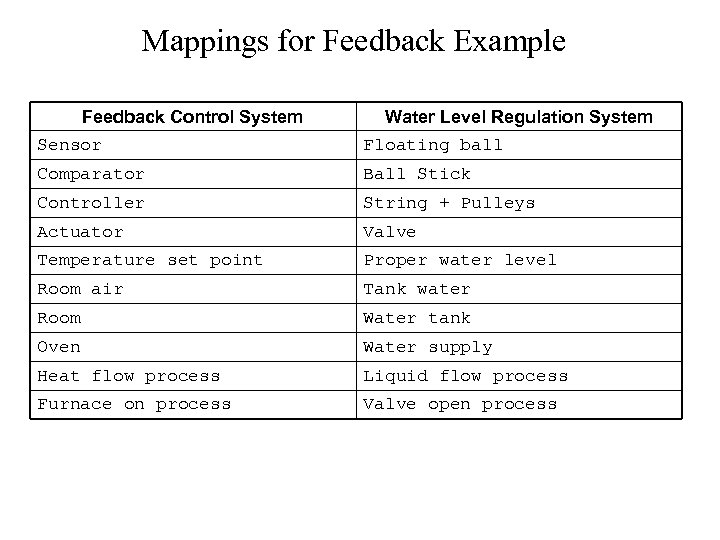 Mappings for Feedback Example Feedback Control System Water Level Regulation System Sensor Floating ball