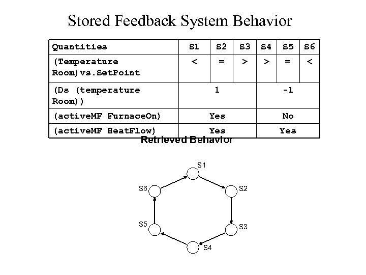 Stored Feedback System Behavior Quantities S 1 S 3 S 4 S 5 S