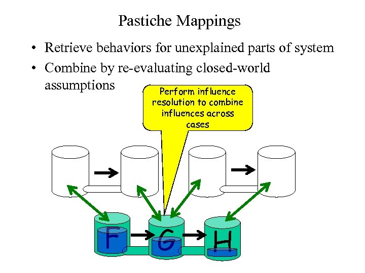 Pastiche Mappings • Retrieve behaviors for unexplained parts of system • Combine by re-evaluating