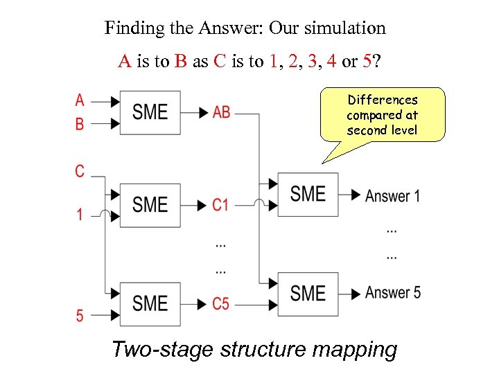 Finding the Answer: Our simulation A is to B as C is to 1,