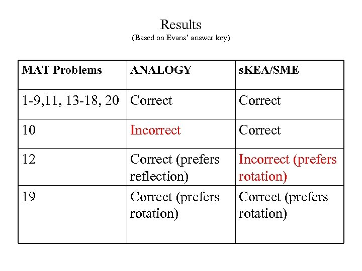 Results (Based on Evans' answer key) MAT Problems ANALOGY s. KEA/SME 1 -9, 11,