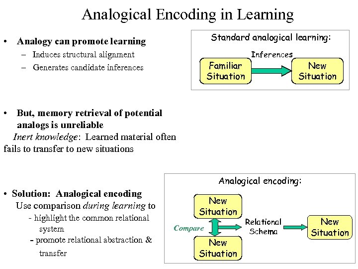 Analogical Encoding in Learning Standard analogical learning: • Analogy can promote learning – Induces