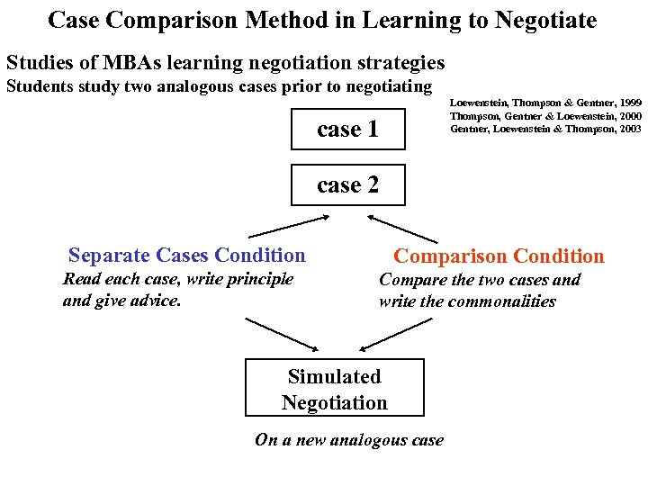 Case Comparison Method in Learning to Negotiate Studies of MBAs learning negotiation strategies Students