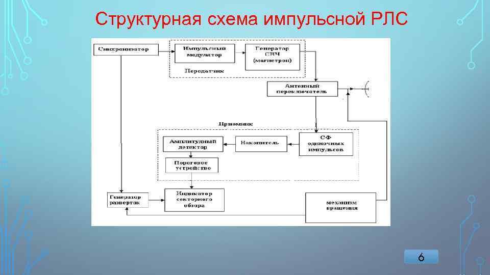 Структурная схема импульсной РЛС 6