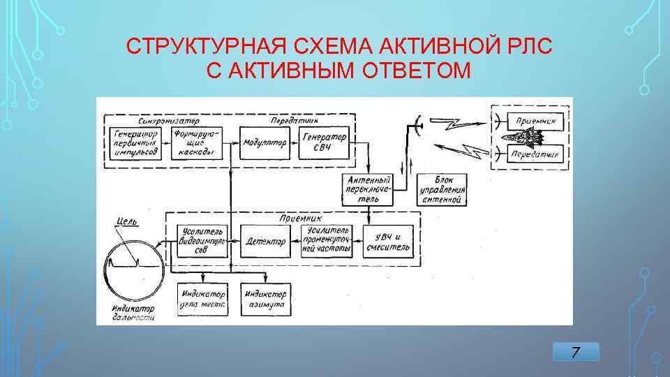 СТРУКТУРНАЯ СХЕМА АКТИВНОЙ РЛС С АКТИВНЫМ ОТВЕТОМ 7
