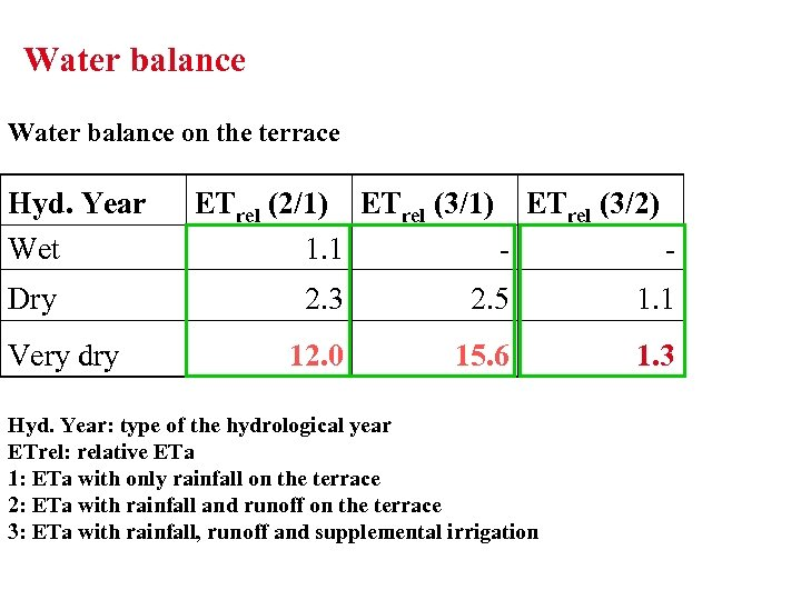 Water balance on the terrace Hyd. Year Wet Dry Very dry ETrel (2/1) ETrel