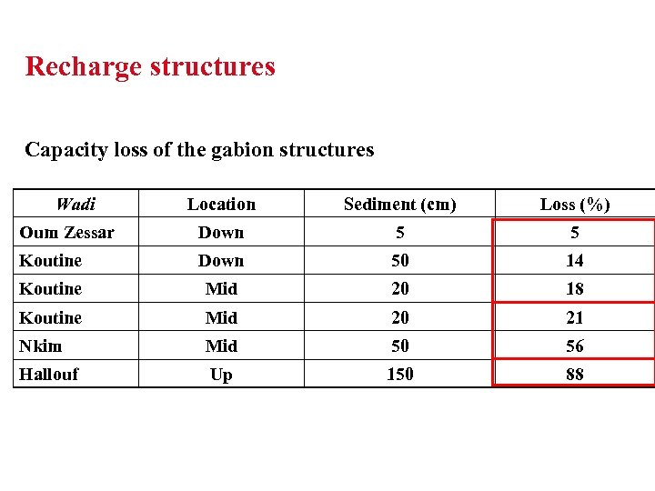 Recharge structures Capacity loss of the gabion structures Wadi Location Sediment (cm) Loss (%)
