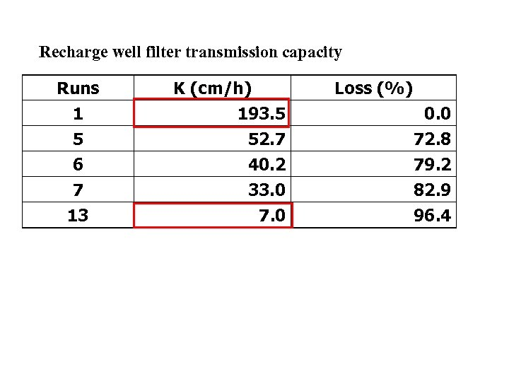 Recharge well filter transmission capacity Runs 1 5 6 7 13 K (cm/h) 193.