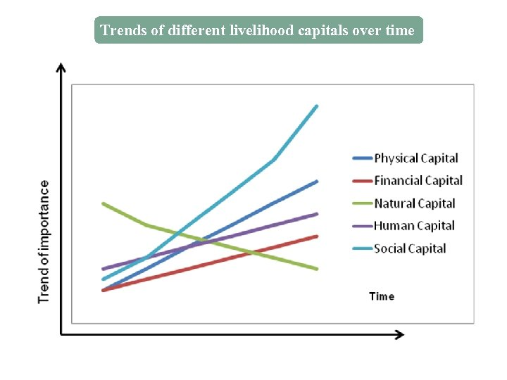 Trends of different livelihood capitals over time