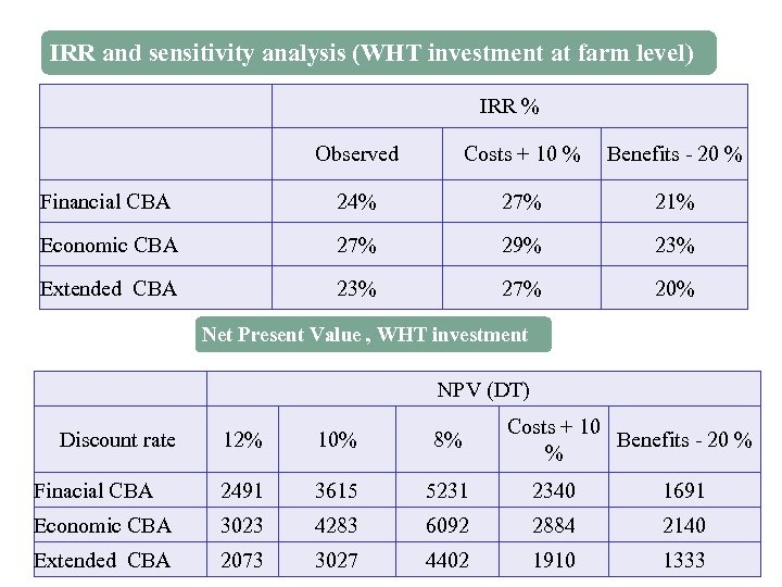 IRR and sensitivity analysis (WHT investment at farm level) IRR % Observed Costs +
