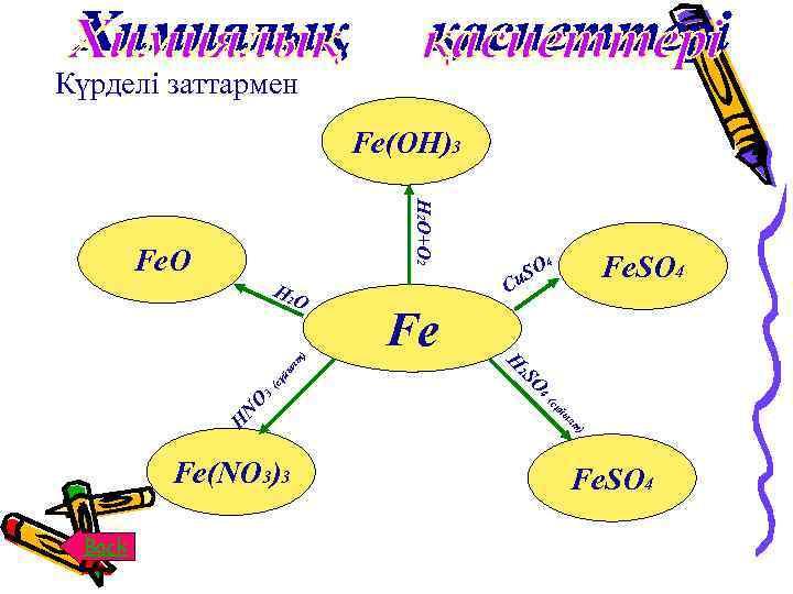 Күрделі заттармен Fe(OH)3 H 2 O+O 2 Fe. O ыл ұй (с SO 4