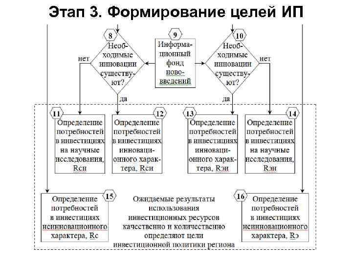 Этап 3. Формирование целей ИП
