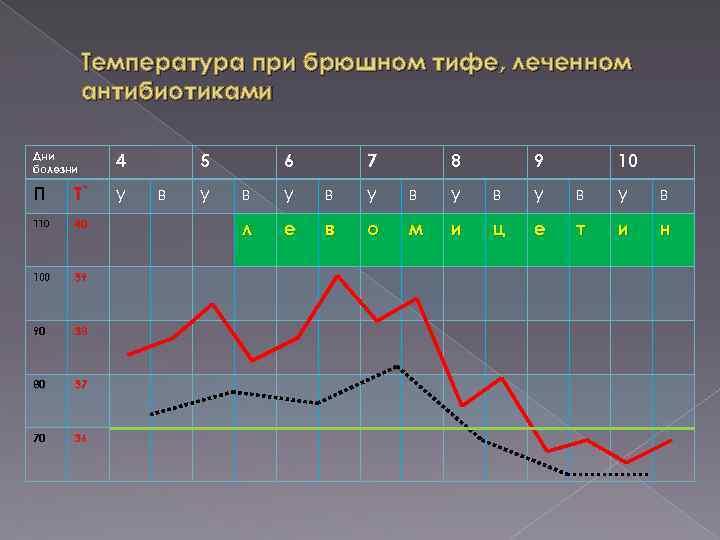 Температура при брюшном тифе, леченном антибиотиками Дни болезни 4 П Т˚ у 110 40