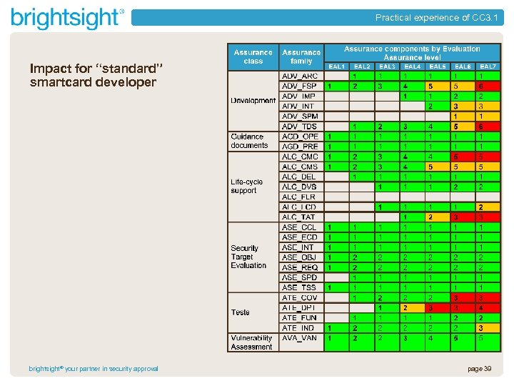 "Practical experience of CC 3. 1 Impact for ""standard"" smartcard developer brightsight® your partner"
