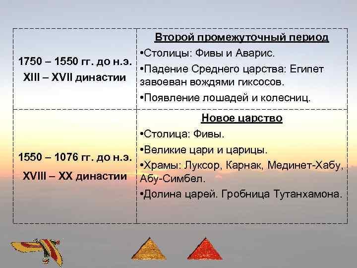 Второй промежуточный период • Столицы: Фивы и Аварис. 1750 – 1550 гг. до н.