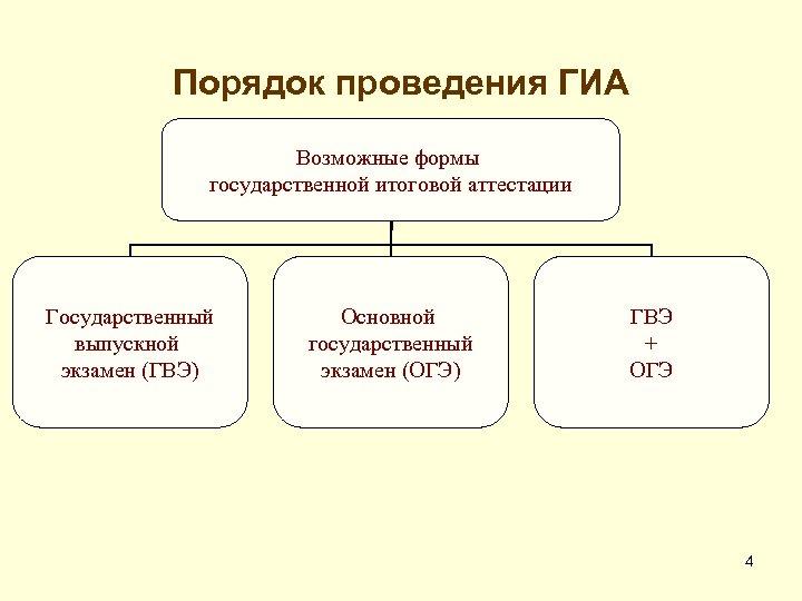 Порядок проведения ГИА Возможные формы государственной итоговой аттестации Государственный выпускной экзамен (ГВЭ) Основной государственный