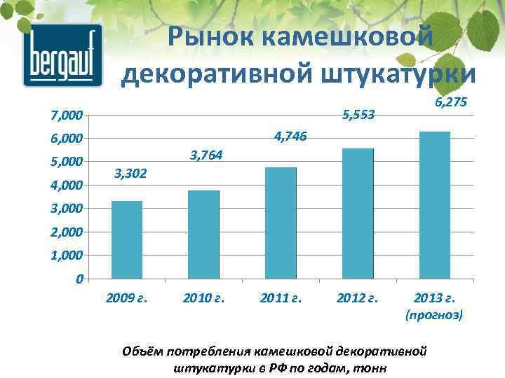 Рынок камешковой декоративной штукатурки 5, 553 7, 000 4, 746 6, 000 5, 000