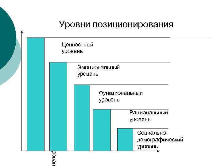 Уровни позиционирования Ценностный уровень Эмоциональный уровень Эффективность позиционировани Функциональный уровень Рациональный уровень Социальнодемографический уровень