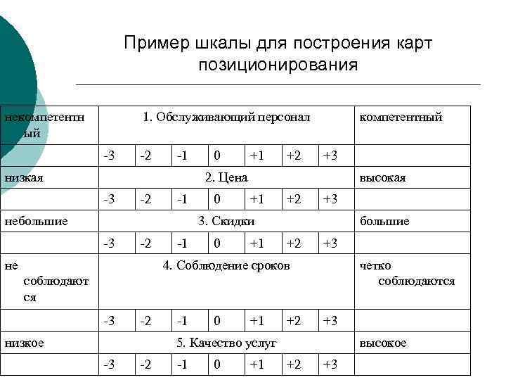 Пример шкалы для построения карт позиционирования некомпетентн ый 1. Обслуживающий персонал -3 -2 -1