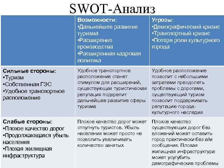 SWOT-Анализ Возможности: • Дальнейшее развитие туризма • Расширение производства • Расширенная кадровая политика Угрозы: