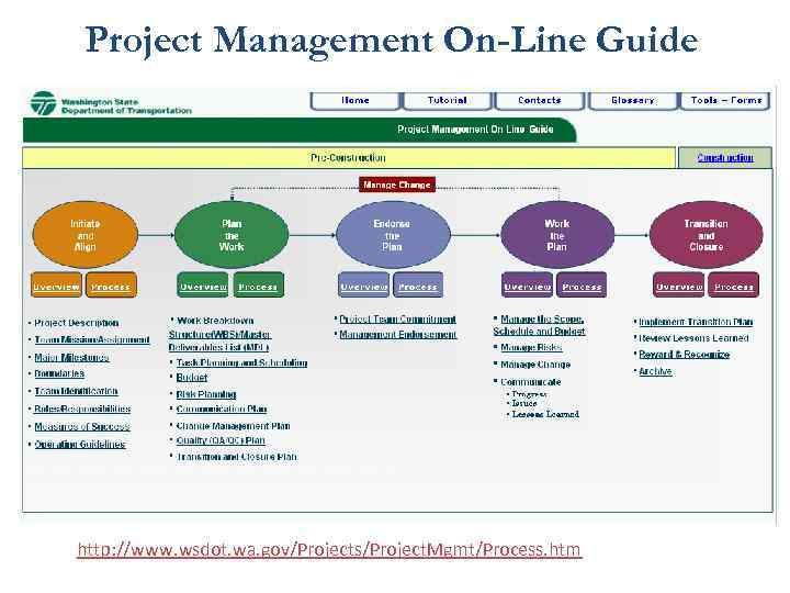 Project Management On-Line Guide http: //www. wsdot. wa. gov/Projects/Project. Mgmt/Process. htm