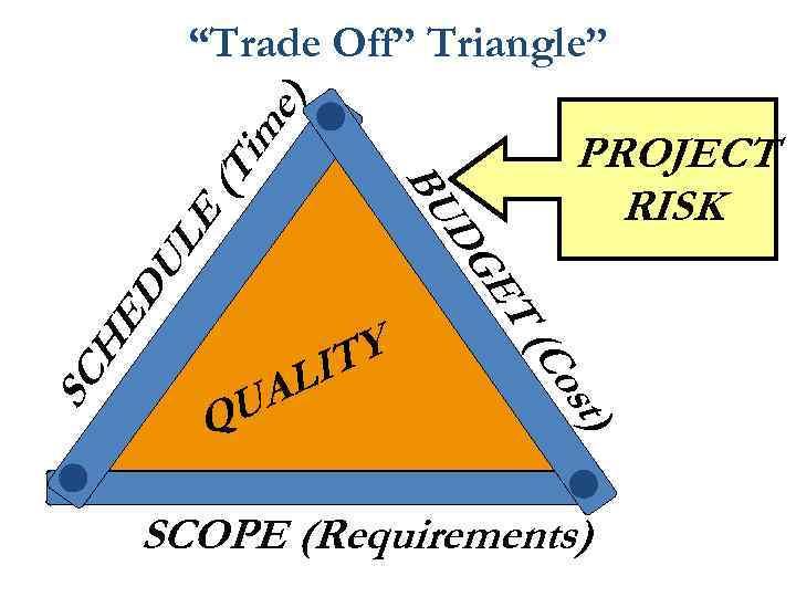 """Trade Off"" Triangle"" ) e im U D UA Q TY LI t) os"