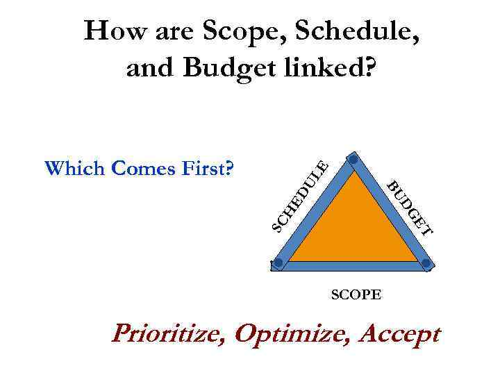 How are Scope, Schedule, and Budget linked? ET SC H DG ED BU UL