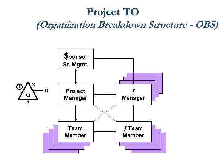 Project TO (Organization Breakdown Structure - OBS) $ponsor Sr. Mgmt. $ Q S R