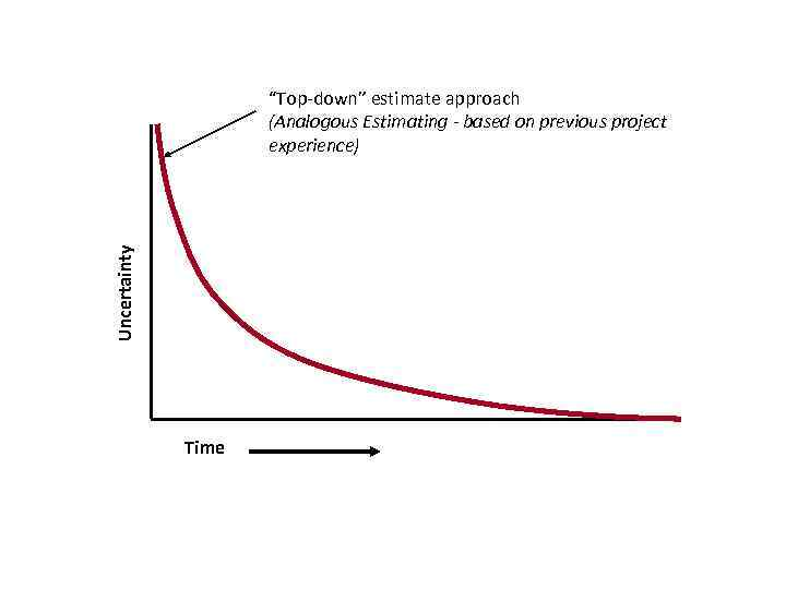 """Uncertainty """"Top-down"""" estimate approach (Analogous Estimating - based on previous project experience) Time"""