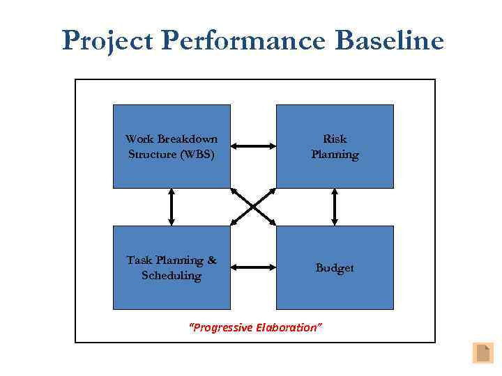Project Performance Baseline Work Breakdown Structure (WBS) Risk Planning Task Planning & Scheduling Budget