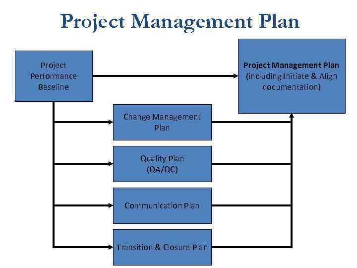 Project Management Plan Project Performance Baseline Project Management Plan (including Initiate & Align documentation)