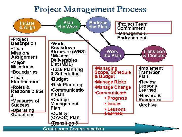 Project Management Process Plan the Work Initiate & Align • Project Description • Team