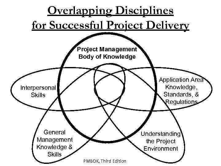 Overlapping Disciplines for Successful Project Delivery Project Management Body of Knowledge Application Area Knowledge,
