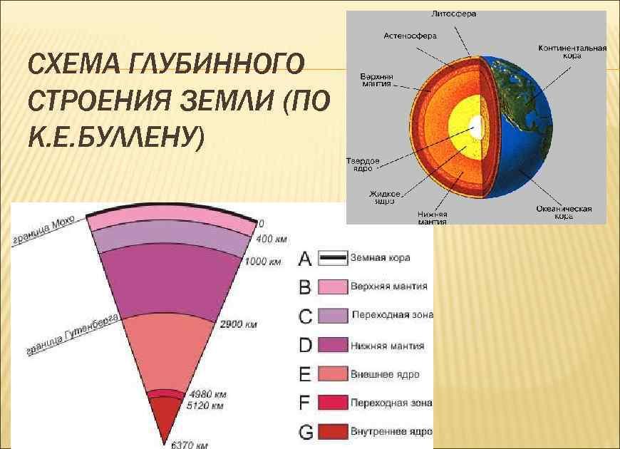 СХЕМА ГЛУБИННОГО СТРОЕНИЯ ЗЕМЛИ (ПО К. Е. БУЛЛЕНУ)